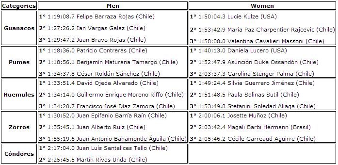 Results 21K