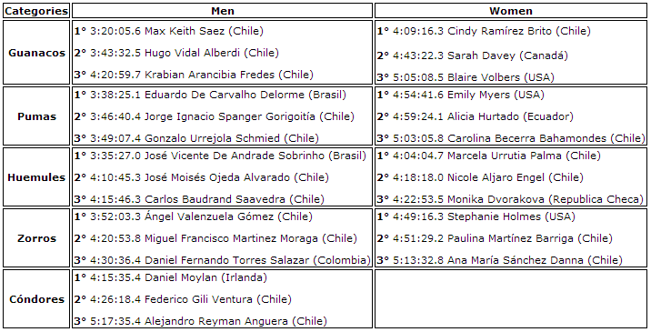 Results 42K